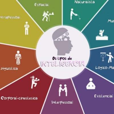 Conheça Os 9 Tipos De Inteligência