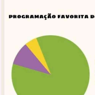 Aquele gráfico que nos define