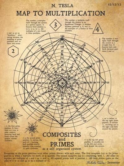 Desenhos perdidos de Nikola Tesla revelam o mapa da multiplicação
