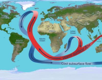 Há mais de mil anos que a Corrente do Golfo não estava tão fraca