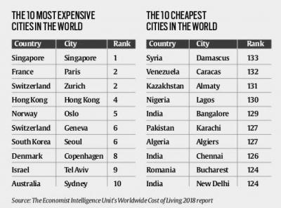 As cidades mais caras do mundo para se viver