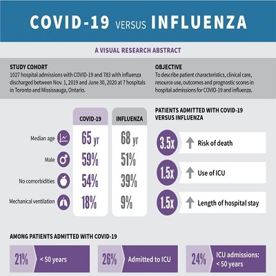 Não é uma gripezinha: Covid-19 é 3,5 vezes pior que gripe comum grave