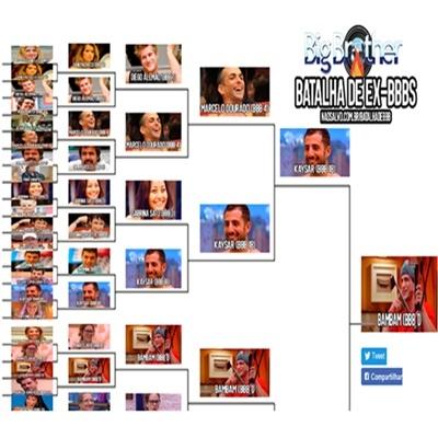Batalha de Ex-BBBs: Quem seria o campeão de uma edição entre esses participantes