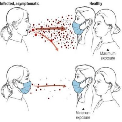 Usar máscaras em público diminui disseminação da covid-19