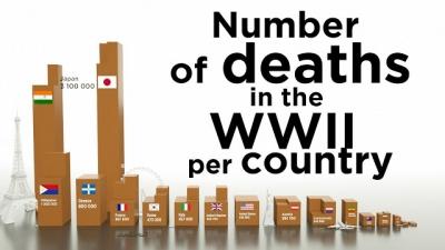Vídeo mostra quantas pessoas morreram na Segunda Guerra Mundial