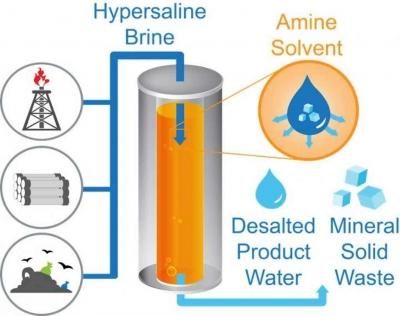 Novo método de dessalinização promete transformar a gestão global da água