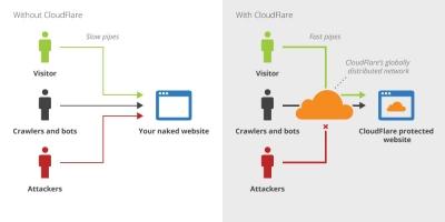 3 CDN grátis para acelerar seu site