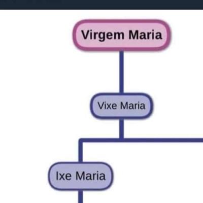Entendendo o Virgem Maria e suas variantes.