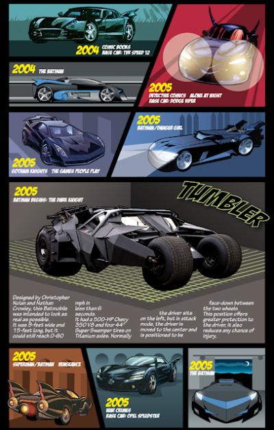 Evolução completa do Batmóvel